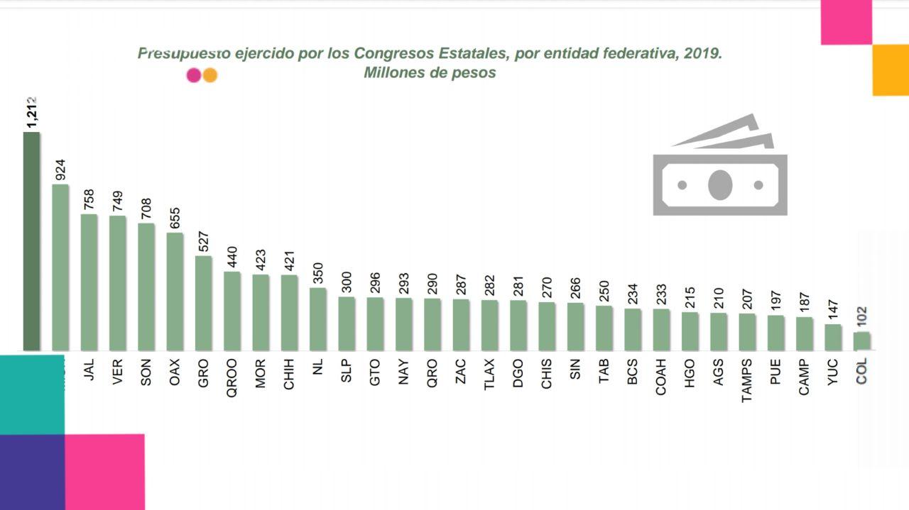 Con un presupuesto de 197 millones de pesos, Congreso de Puebla es uno de los cuatro más austeros del país: INEGI
