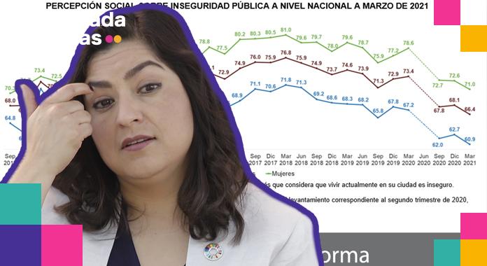 Reprobada la administración de Claudia Rivera, revela Encuesta del INEGI