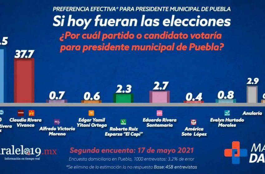 En caída libre campaña de Claudia Rivera, perdería la elección por 14 puntos: Mas Data