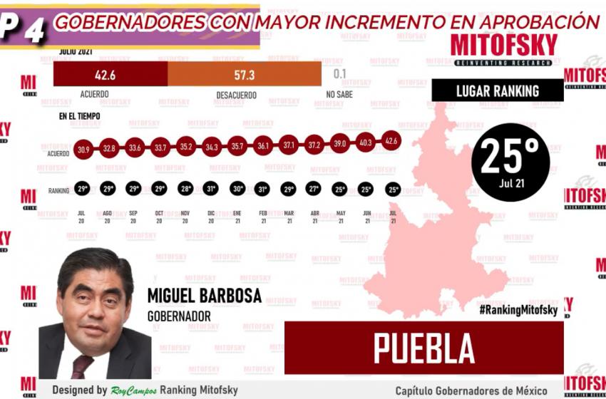 Revela Mitofsky que Barbosa es el cuarto gobernador con mayor crecimiento en aprobación en el país.