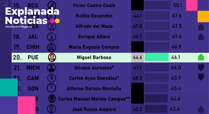 Sigue creciendo aprobación de Barbosa: encuesta